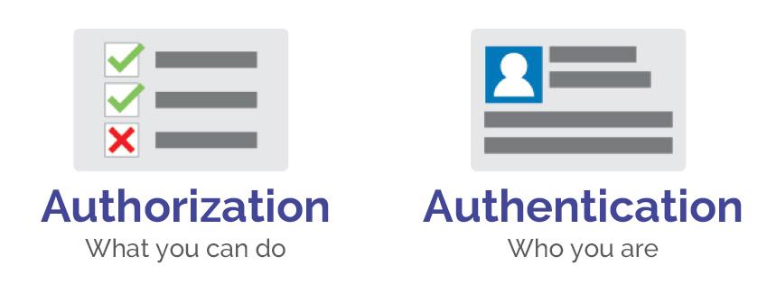 Authroization vs Authetnication